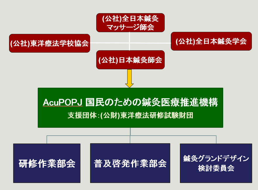 acupopj_soshiki2